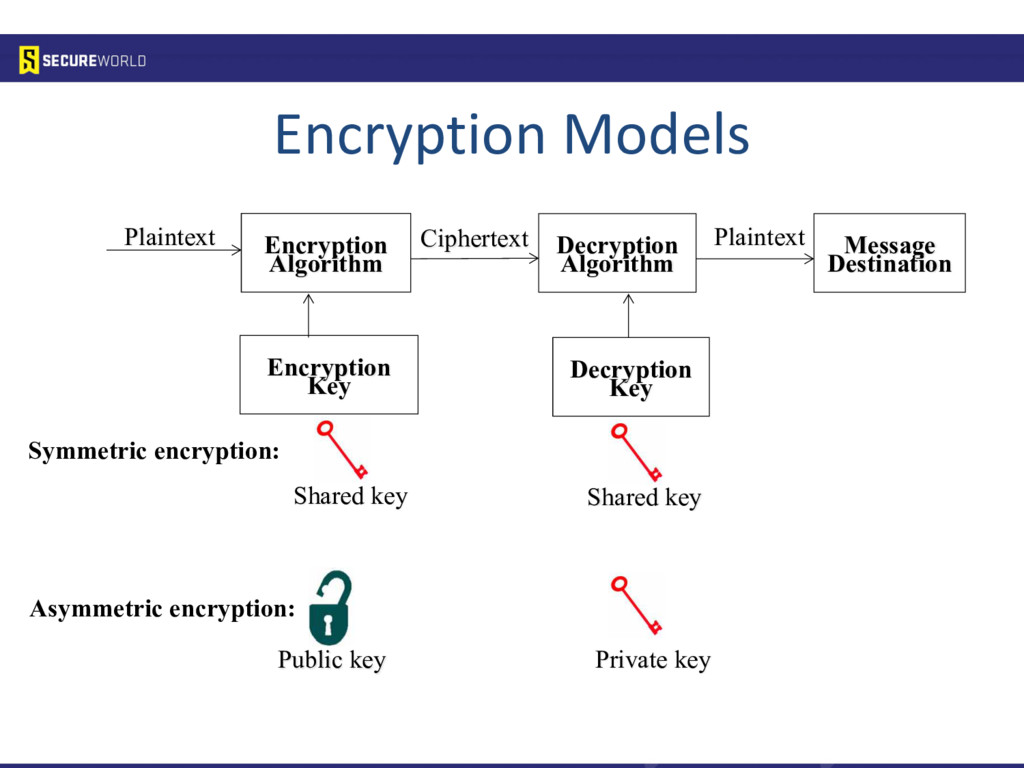 Encryption Models Encryption Algorithm Decrypti...