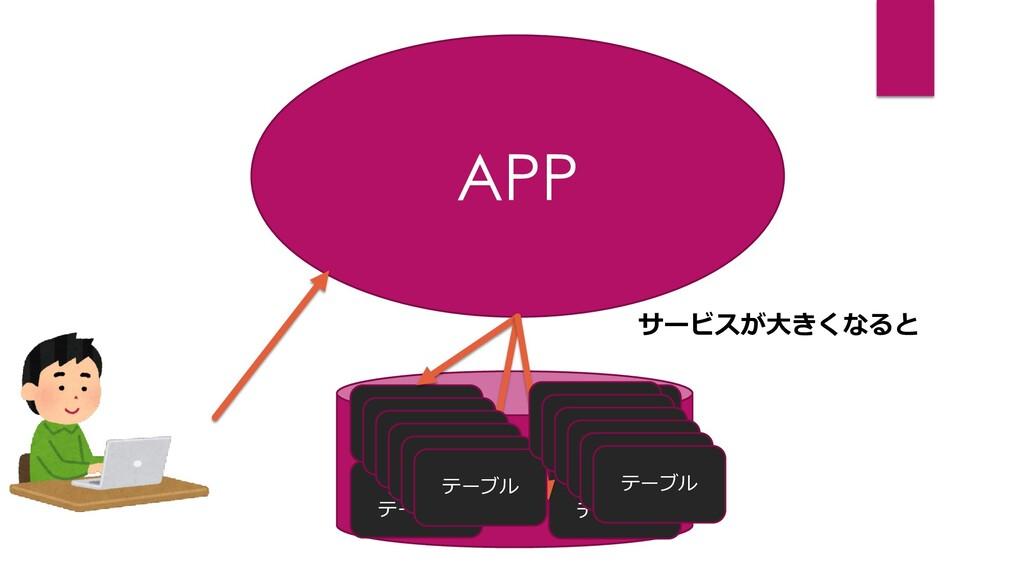 APP DB カート テーブル 商品 テーブル ユーザー テーブル 決済 テーブル テーブル ...