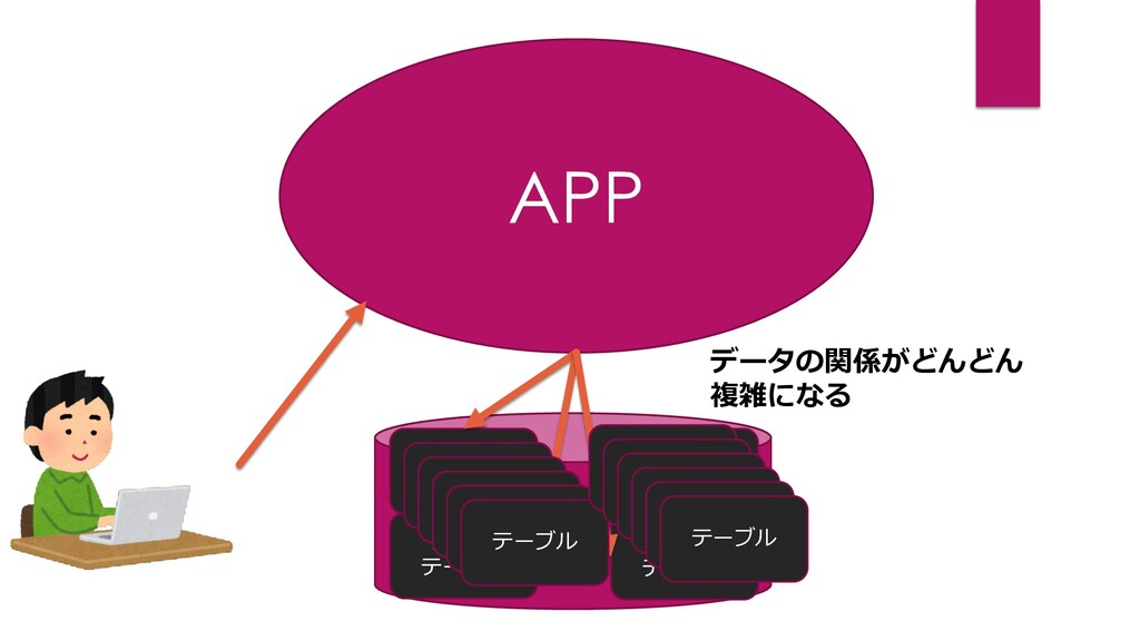APP DB カート テーブル 商品 テーブル ユーザー テーブル 決済 テーブル データの関...