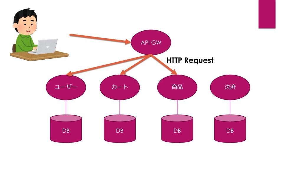 ユーザー DB カート DB 商品 DB 決済 DB API GW HTTP Request