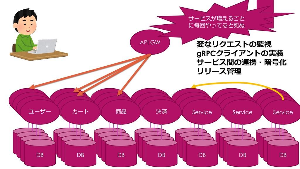 ユーザー DB カート DB 商品 DB 決済 DB API GW Service DB Se...