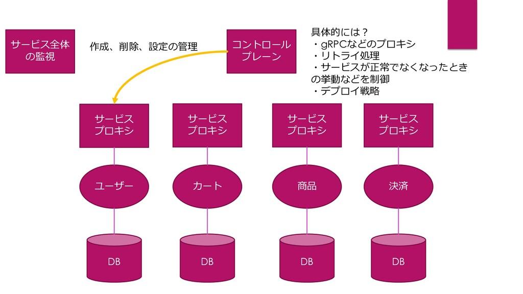 ユーザー DB カート DB 商品 DB 決済 DB サービス プロキシ サービス プロキシ ...