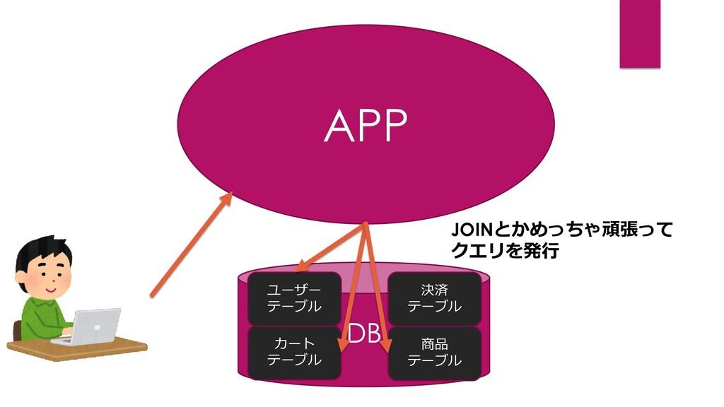 APP DB カート テーブル 商品 テーブル ユーザー テーブル 決済 テーブル JOINと...