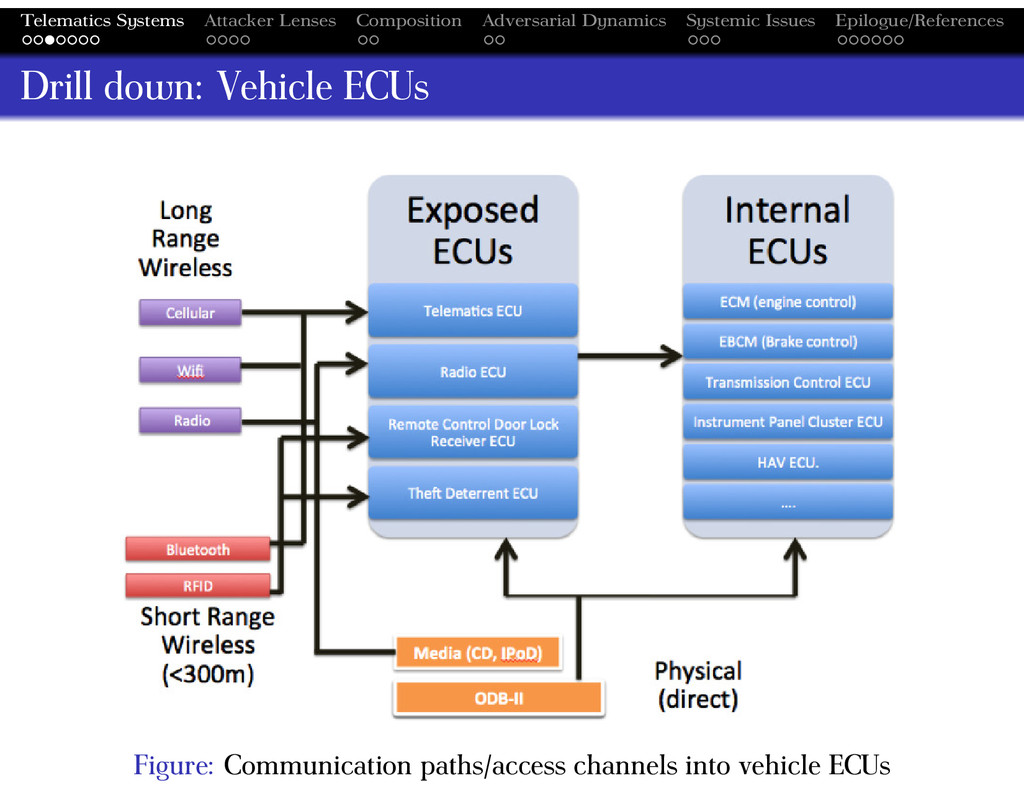 Telematics Systems Attacker Lenses Composition ...