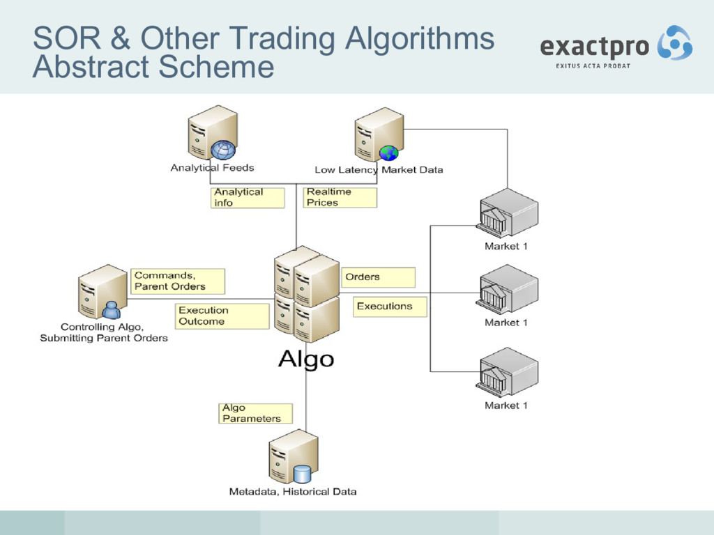 SOR & Other Trading Algorithms Abstract Scheme