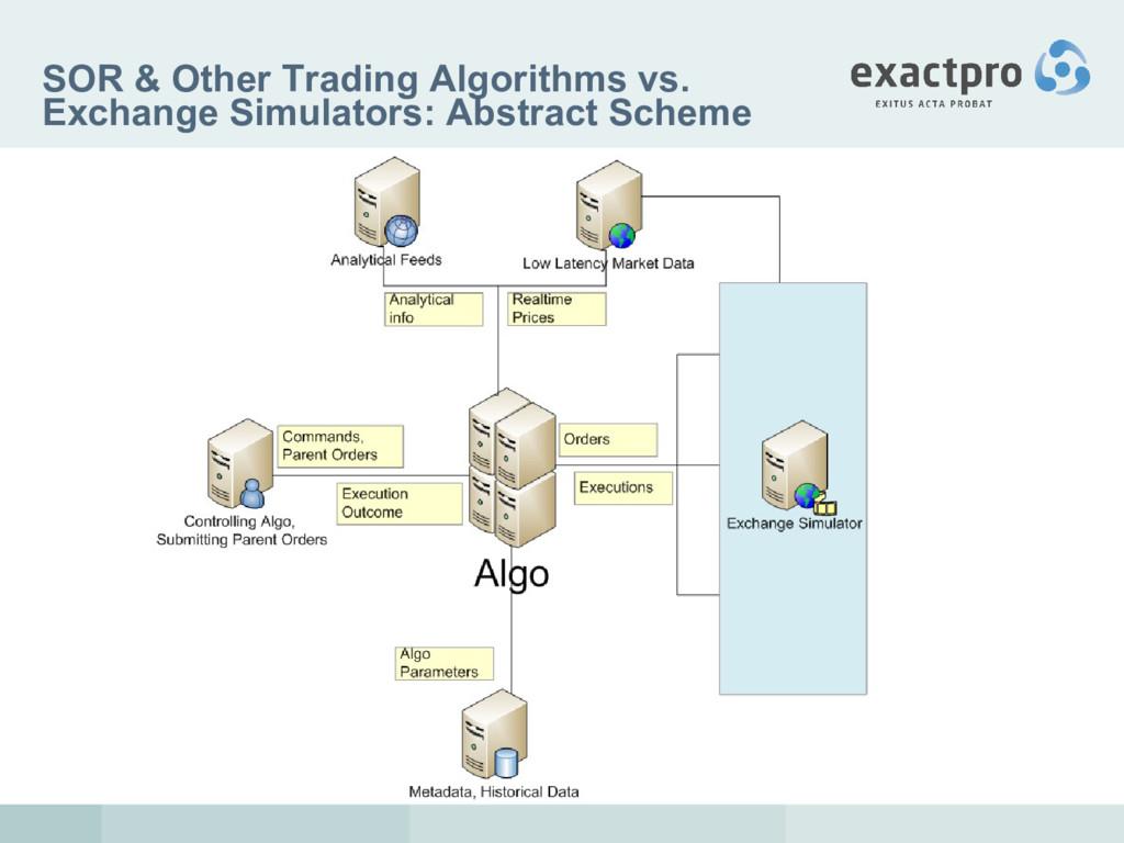 SOR & Other Trading Algorithms vs. Exchange Sim...