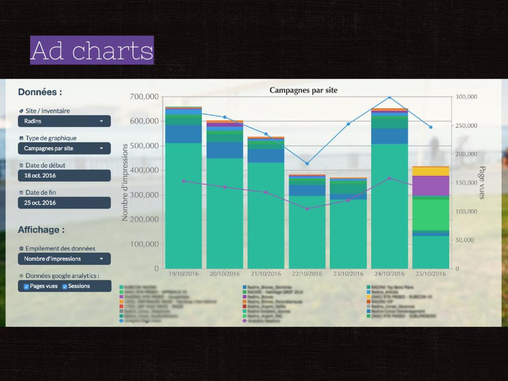 Ad charts