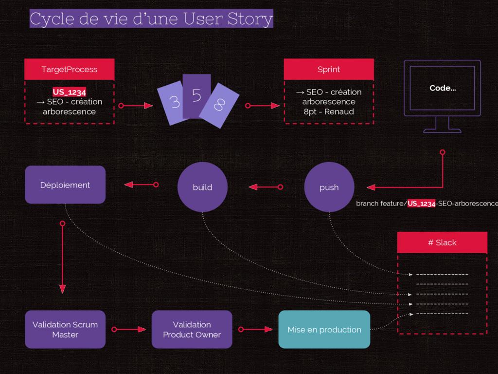 Cycle de vie d'une User Story US_1234 → SEO - c...