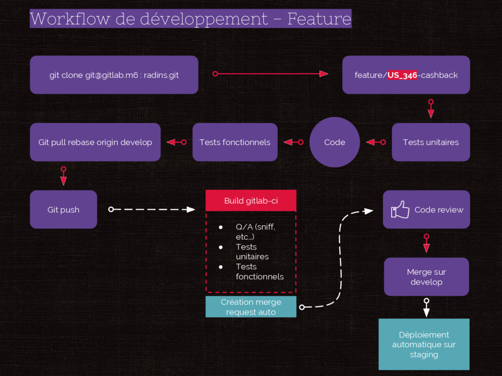 Workflow de développement - Feature git clone g...