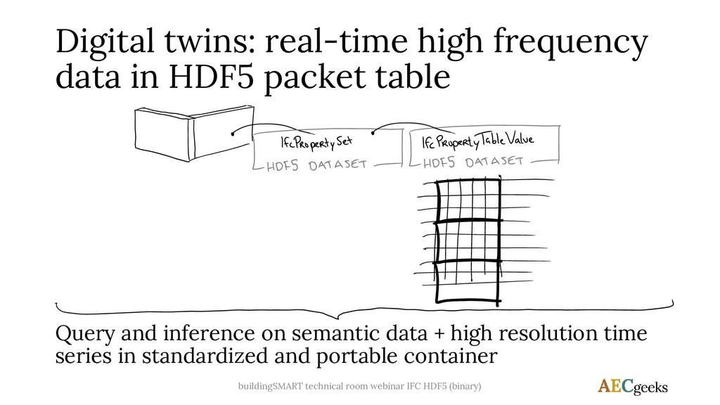 Digital twins: real-time high frequency data in...