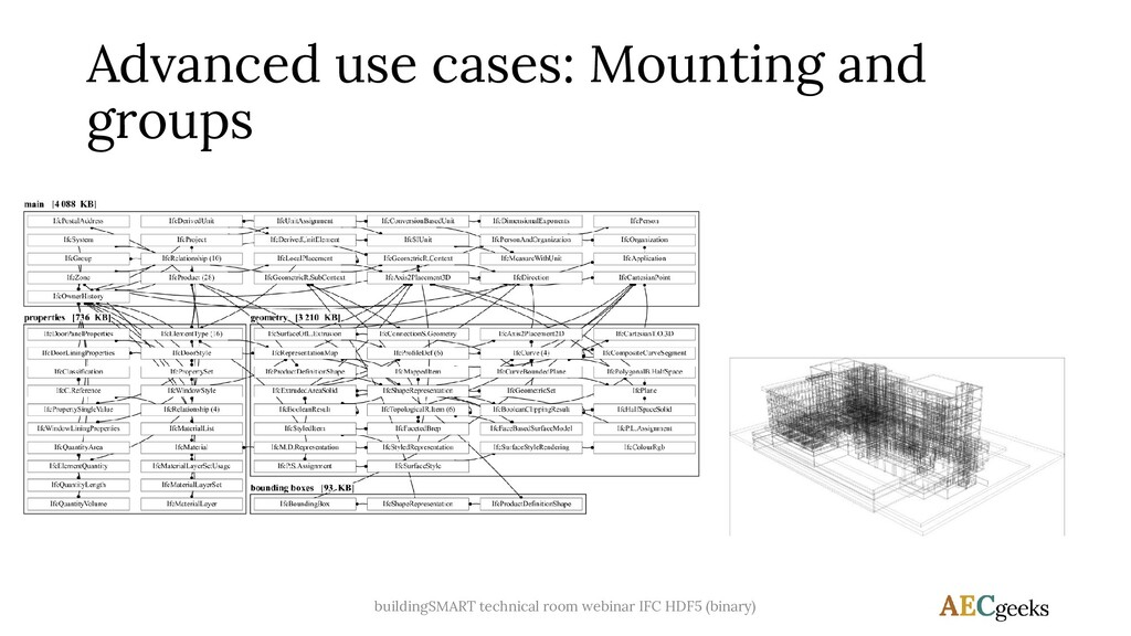 Advanced use cases: Mounting and groups buildin...