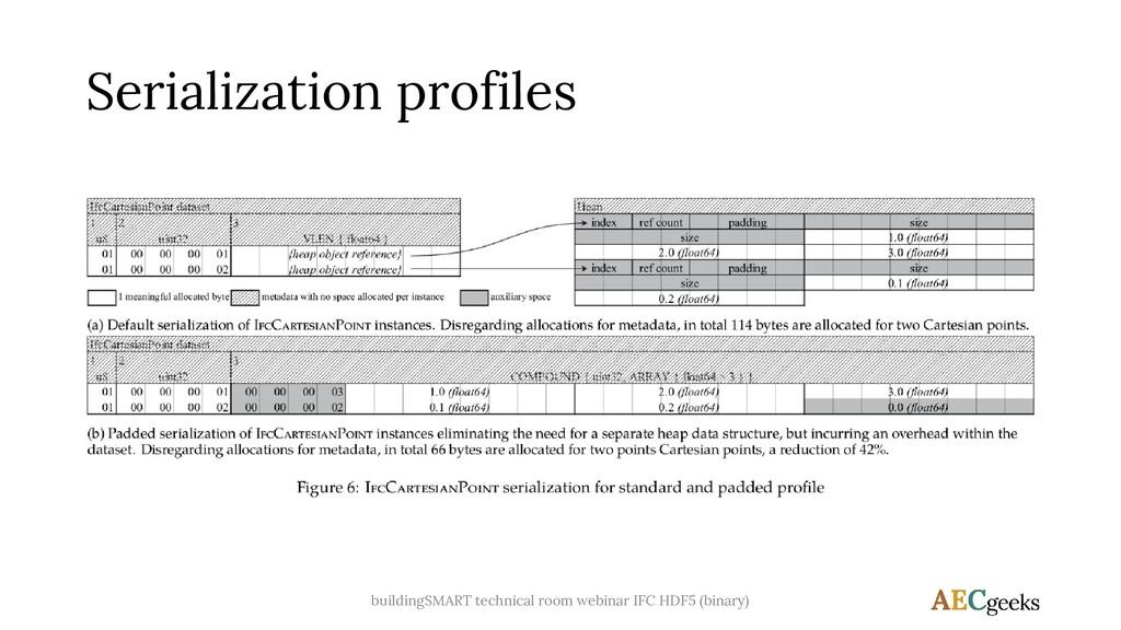 Serialization profiles buildingSMART technical ...