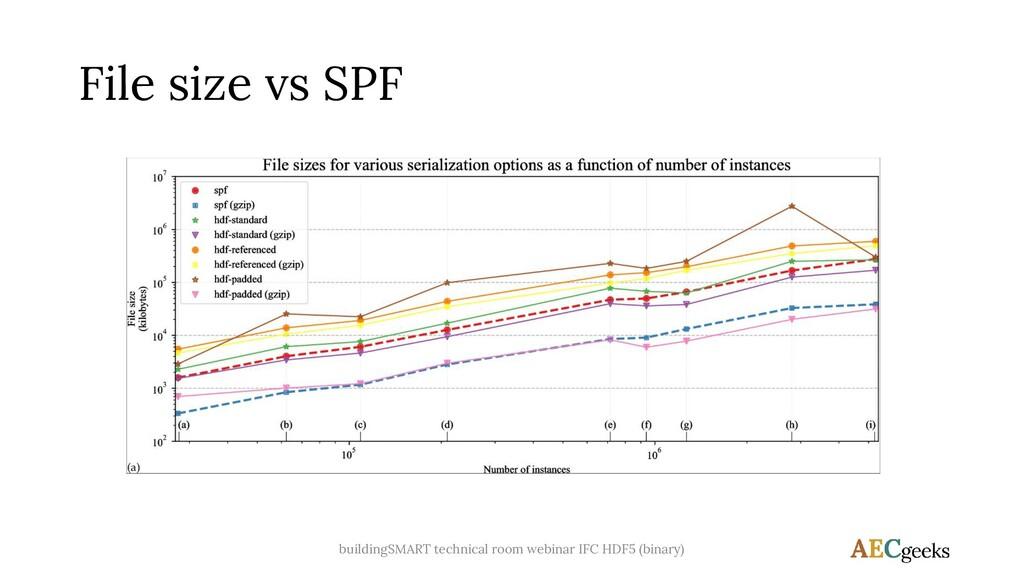 File size vs SPF buildingSMART technical room w...