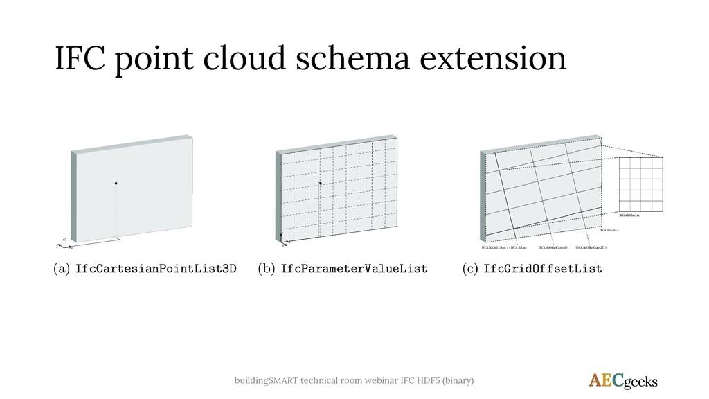 IFC point cloud schema extension buildingSMART ...