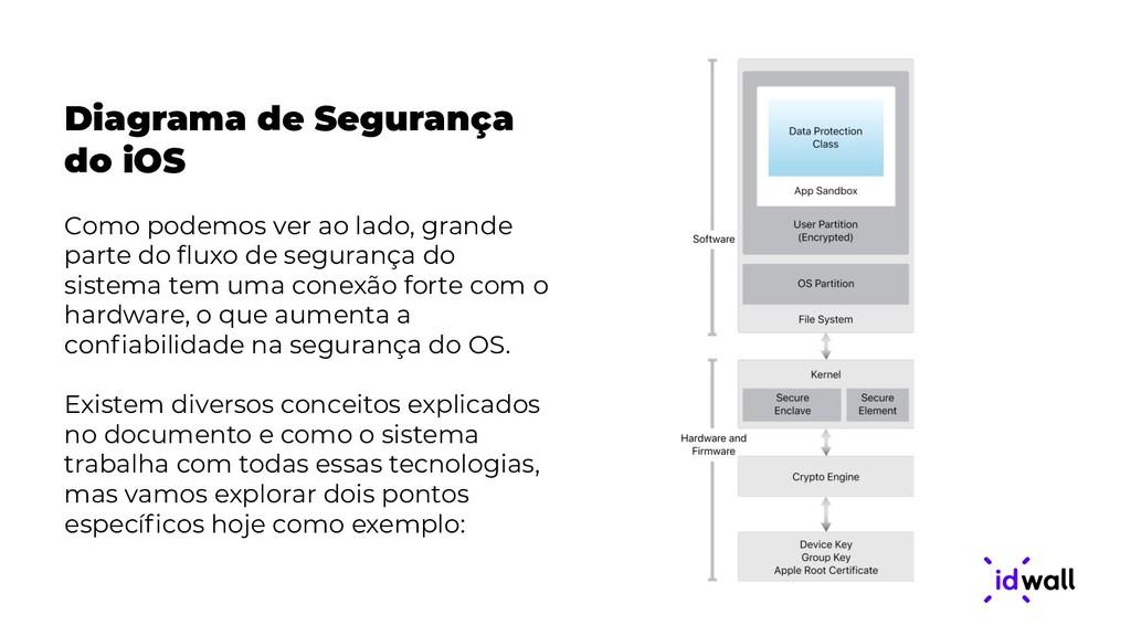 Diagrama de Segurança do iOS Como podemos ver a...