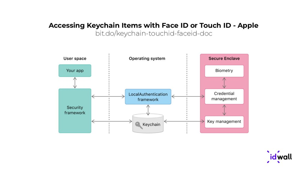 Accessing Keychain Items with Face ID or Touch ...