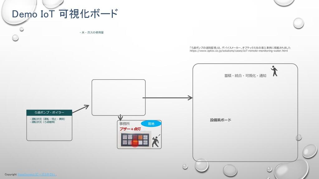 Copyright BeesConnect(ビーズコネクト) . Demo IoT 可視化ボー...