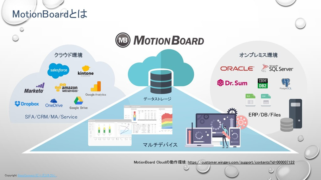 Copyright BeesConnect(ビーズコネクト) . MotionBoardとは ...