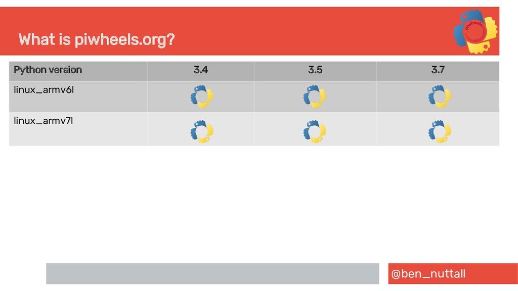 @ben_nuttall What is piwheels.org? Python versi...