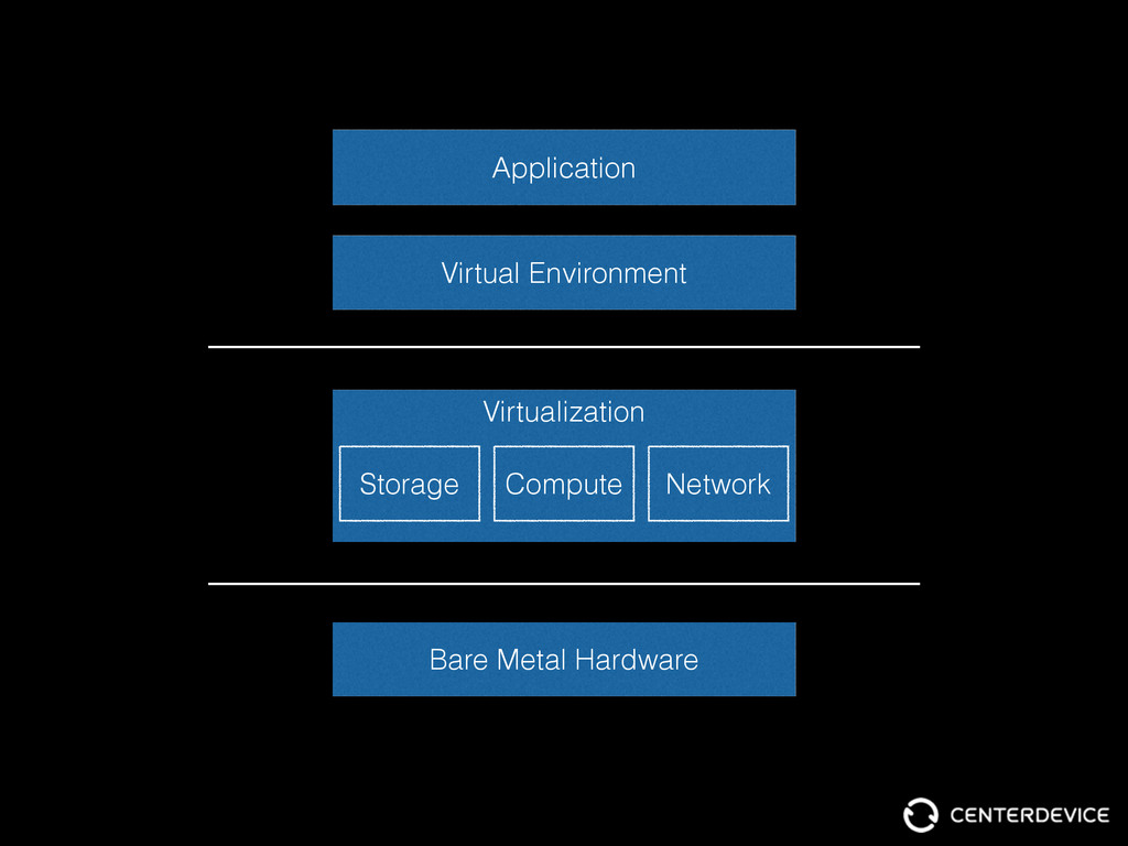 Bare Metal Hardware Virtual Environment Applica...