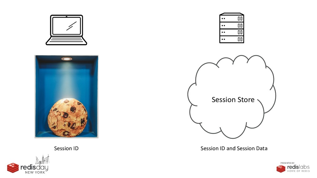 PRESENTED BY Session ID Session Store Session I...