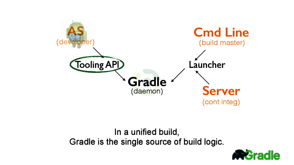 In a unified build, Gradle is the single sourc...