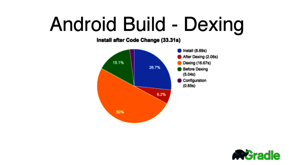Android Build - Dexing
