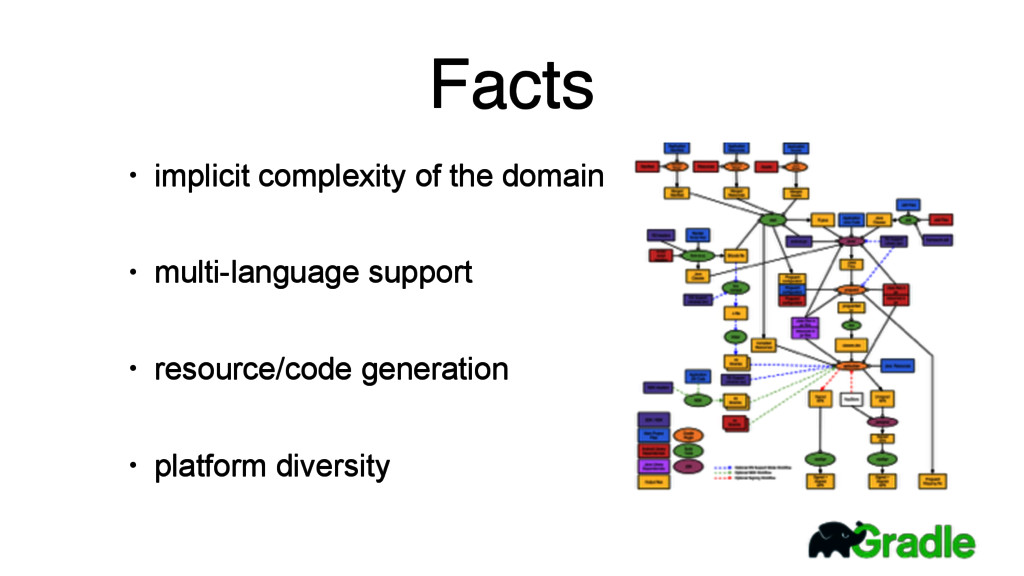 Facts • implicit complexity of the domain • mul...