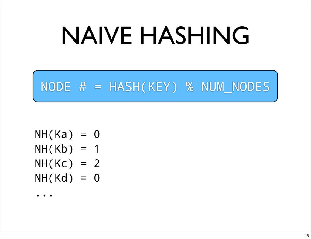 NAIVE HASHING NODE # = HASH(KEY) % NUM_NODES NH...