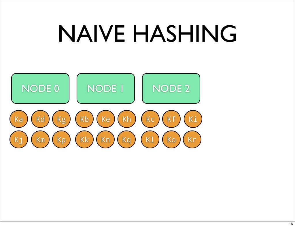NAIVE HASHING NODE 0 NODE 1 NODE 2 Ka Kb Kc Kd ...