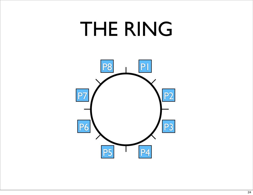 THE RING P1 P2 P3 P4 P5 P6 P7 P8 24