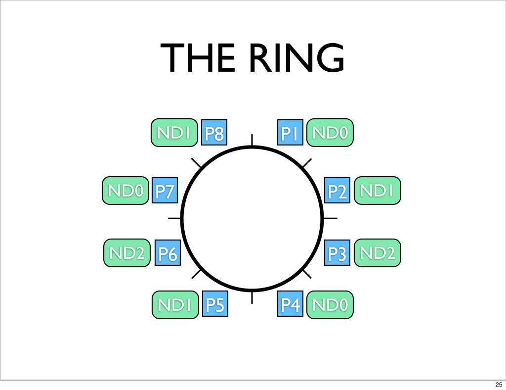 THE RING P1 P2 P3 P4 P5 P6 P7 P8 ND0 ND1 ND2 ND...