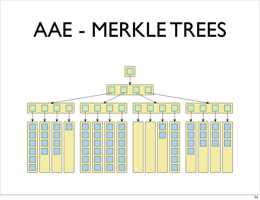 AAE - MERKLE TREES 54