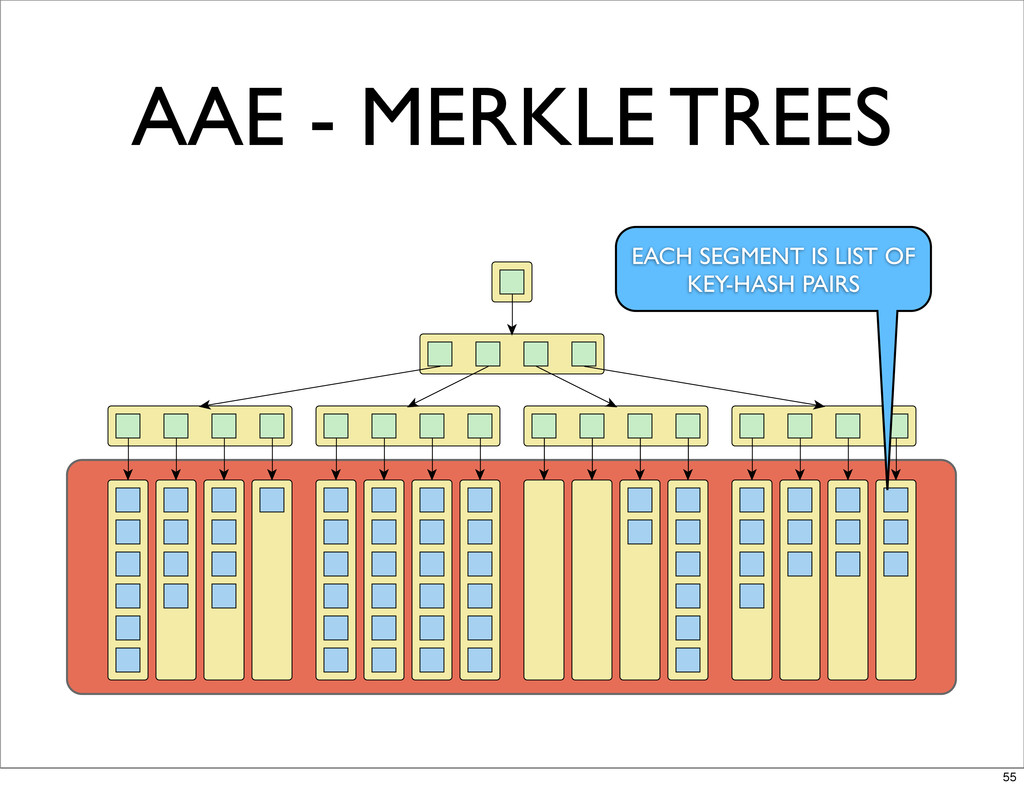 AAE - MERKLE TREES EACH SEGMENT IS LIST OF KEY-...