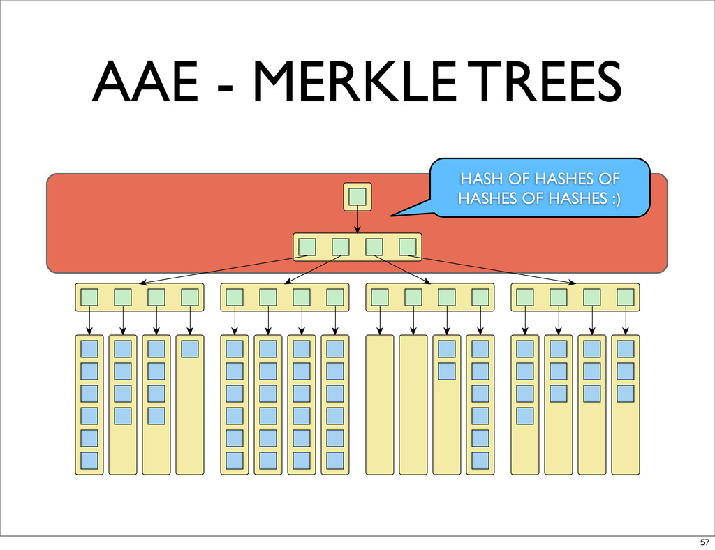 AAE - MERKLE TREES HASH OF HASHES OF HASHES OF ...
