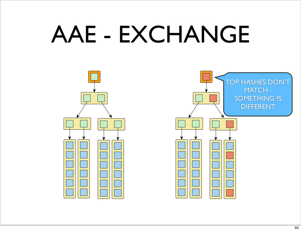 AAE - EXCHANGE TOP HASHES DON'T MATCH - SOMETHI...