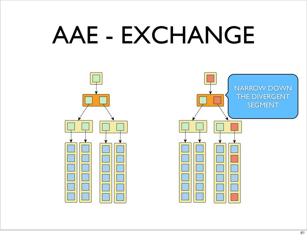 AAE - EXCHANGE NARROW DOWN THE DIVERGENT SEGMEN...