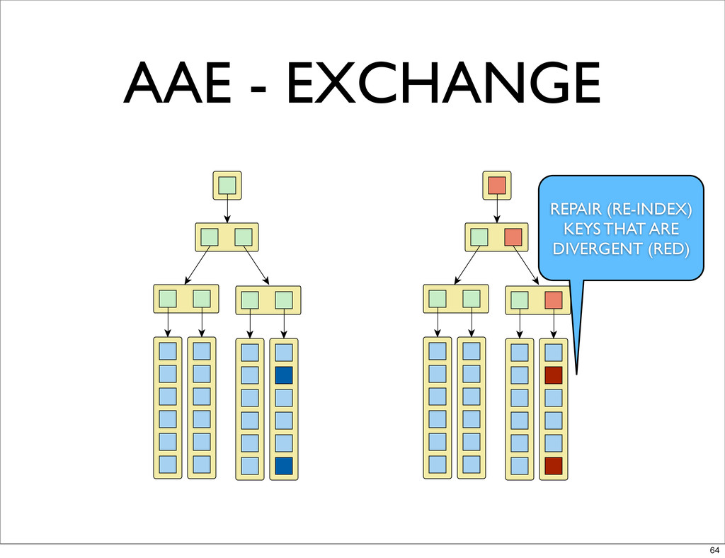 AAE - EXCHANGE REPAIR (RE-INDEX) KEYS THAT ARE ...