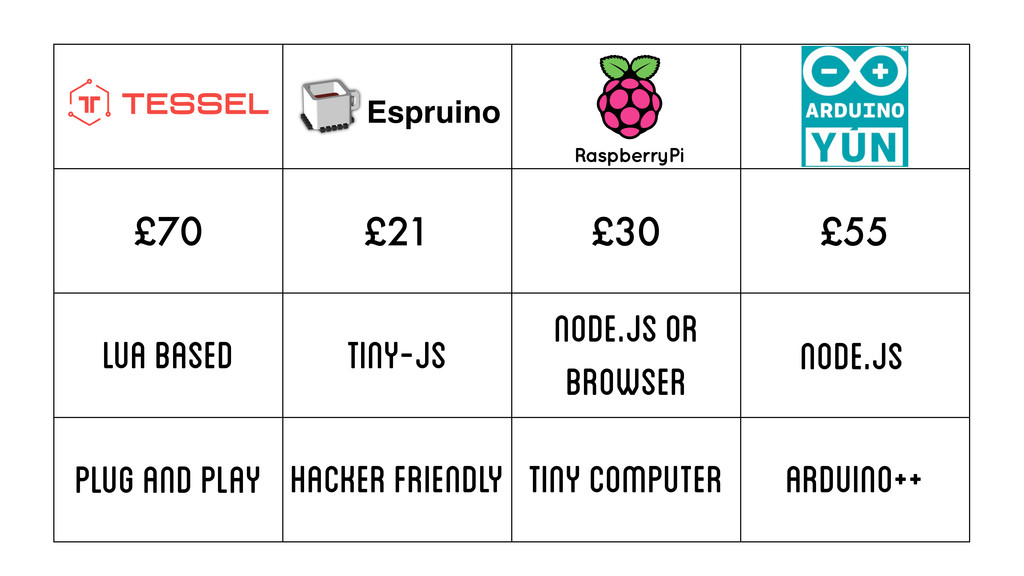 £70 £21 £30 £55 Lua based Tiny-js Node.js or br...