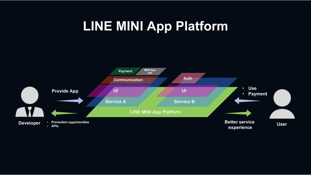 LINE MINI App Platform LINE MINI App Platform S...