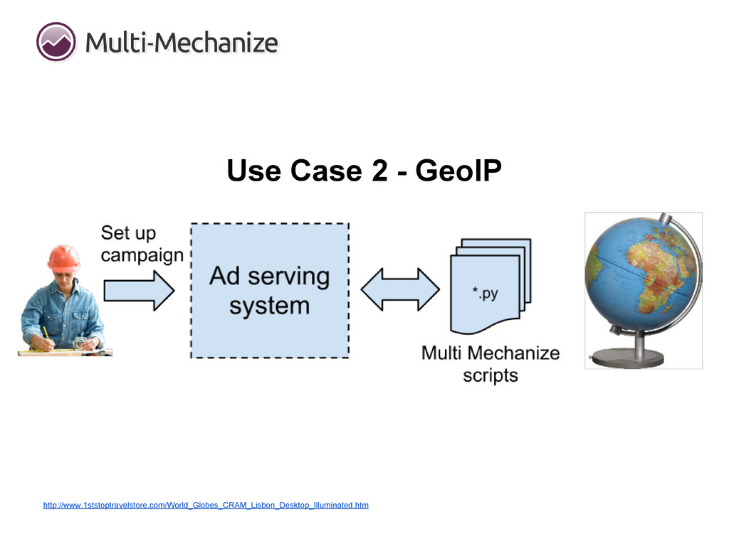 Use Case 2 - GeoIP http://www.1ststoptravelstor...