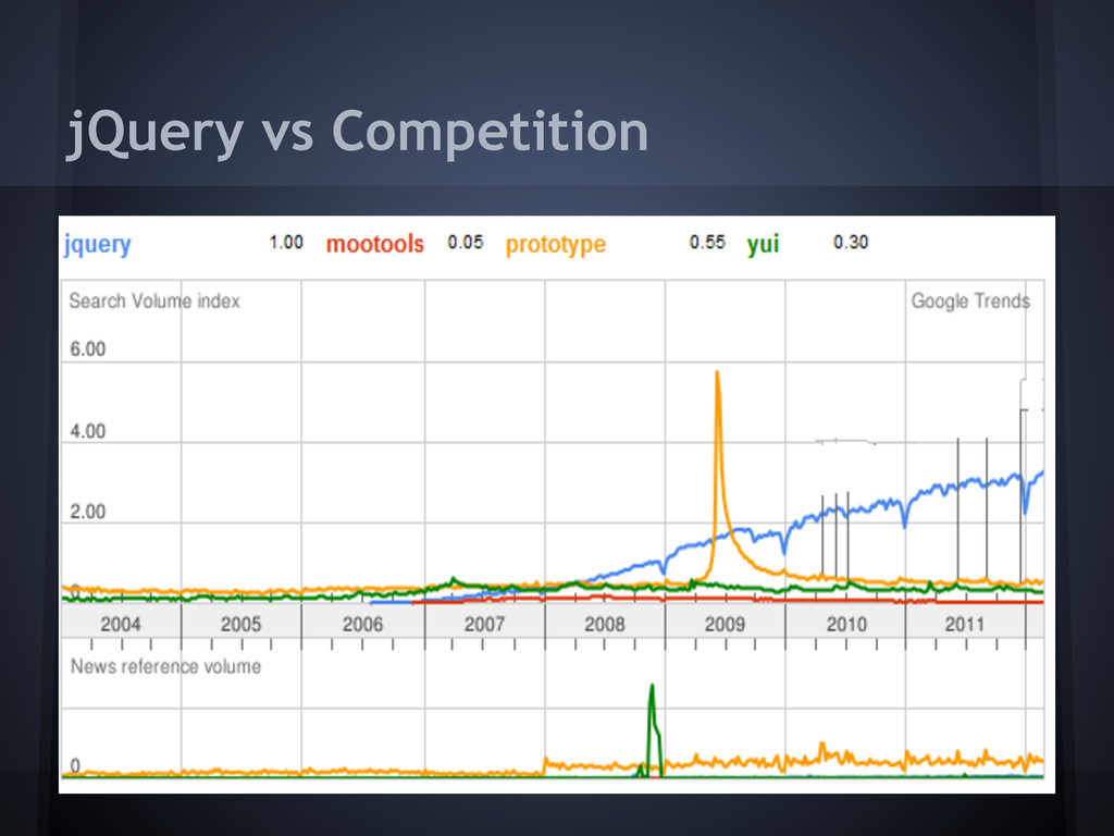 jQuery vs Competition