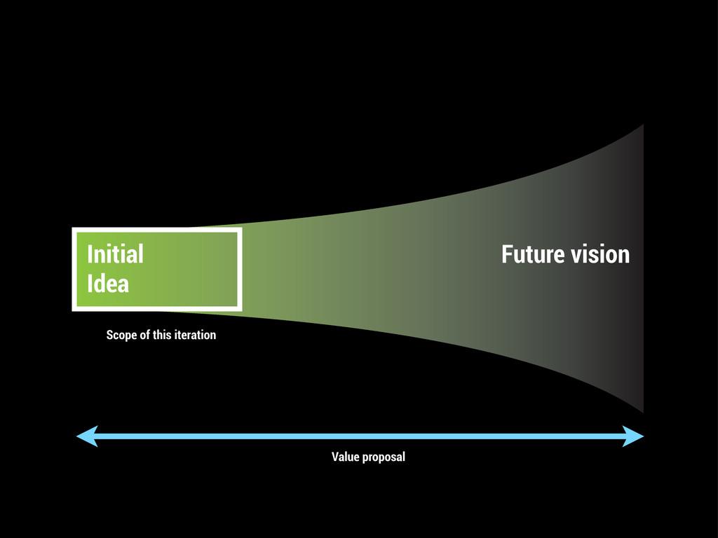 Initial Idea Future vision Value proposal Scope...
