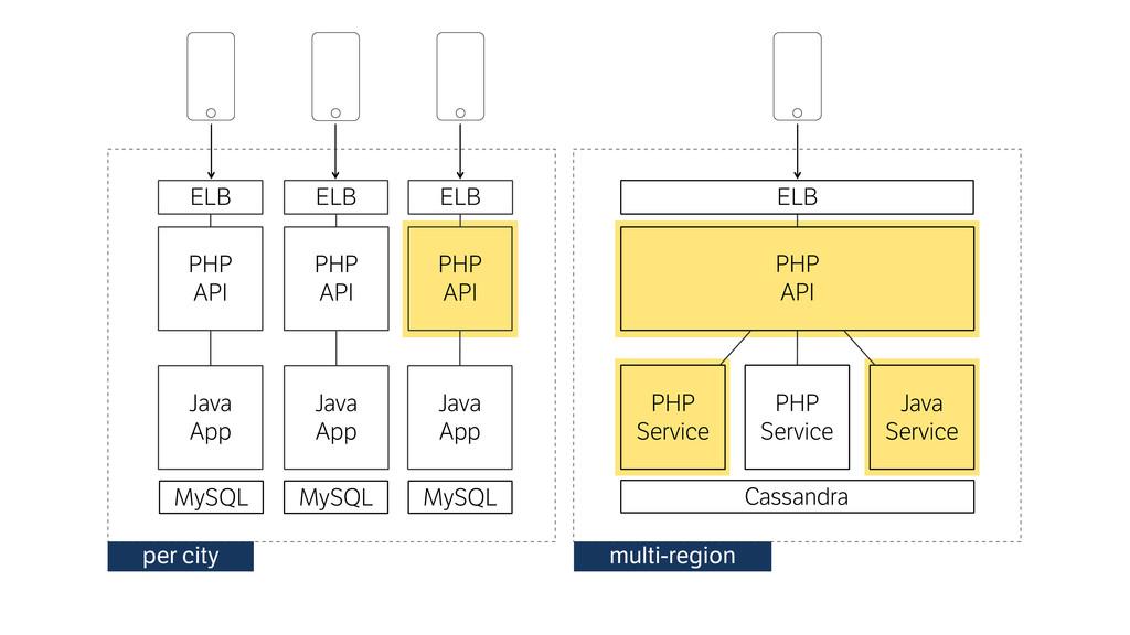 PHP API MySQL PHP Service Java Service ELB per...