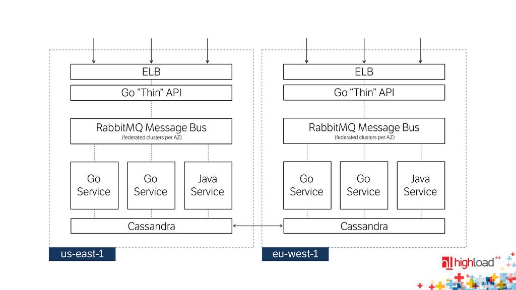 Cassandra Go Service Go Service Java Service ...