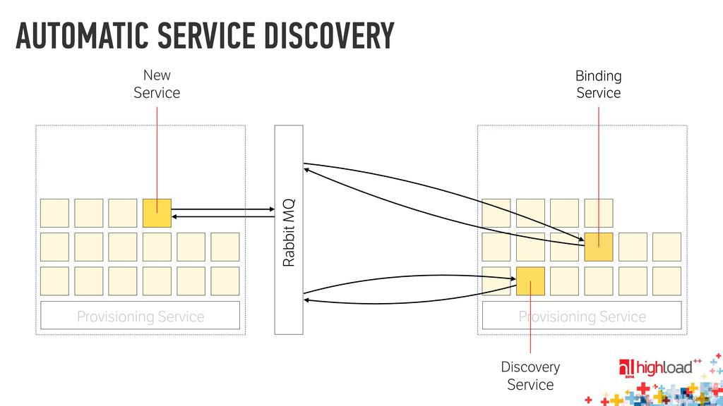Provisioning Service Rabbit MQ Discovery Servic...