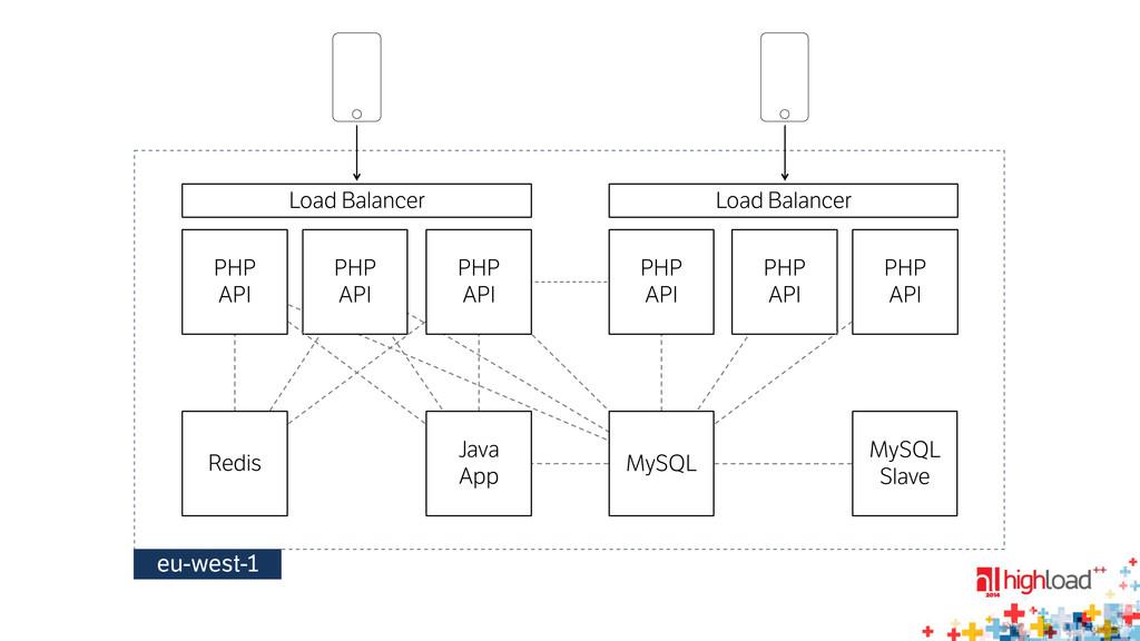 PHP API Load Balancer PHP API PHP API Java ...