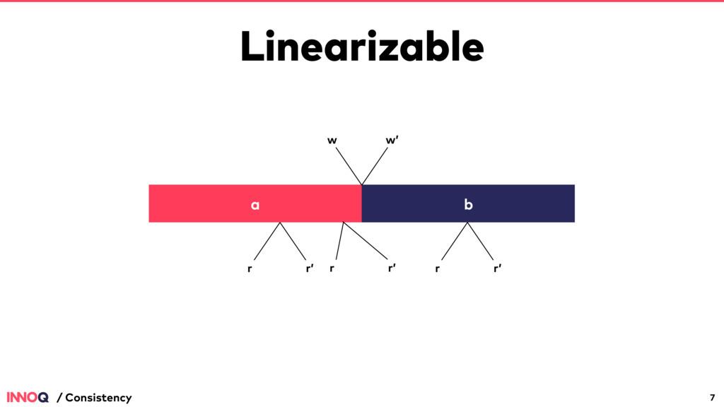 Linearizable 7 / Consistency a b w w' r r' r r'...