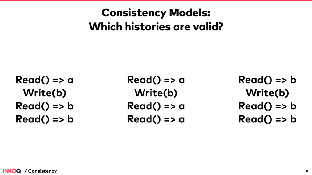 Consistency Models: Which histories are valid? ...