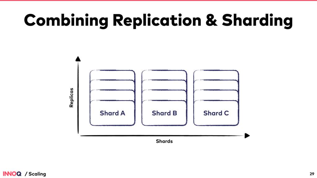 Combining Replication & Sharding 29 / Scaling R...